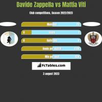 Davide Zappella vs Mattia Viti h2h player stats