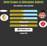 Denis Dragus vs Aleksandar Boljevic h2h player stats