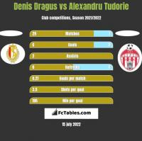 Denis Dragus vs Alexandru Tudorie h2h player stats