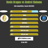 Denis Dragus vs Andrei Ciobanu h2h player stats