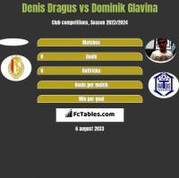 Denis Dragus vs Dominik Glavina h2h player stats
