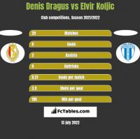 Denis Dragus vs Elvir Koljic h2h player stats