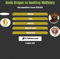 Denis Dragus vs Geoffrey Malfleury h2h player stats