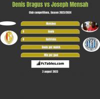 Denis Dragus vs Joseph Mensah h2h player stats
