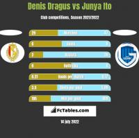 Denis Dragus vs Junya Ito h2h player stats
