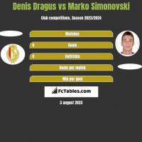 Denis Dragus vs Marko Simonovski h2h player stats