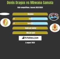 Denis Dragus vs Mbwana Samata h2h player stats