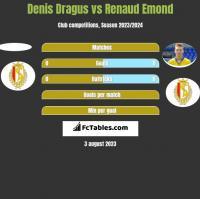 Denis Dragus vs Renaud Emond h2h player stats
