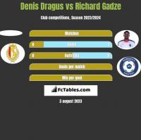 Denis Dragus vs Richard Gadze h2h player stats