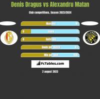 Denis Dragus vs Alexandru Matan h2h player stats