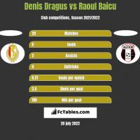 Denis Dragus vs Raoul Baicu h2h player stats
