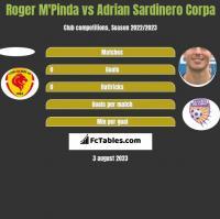 Roger M'Pinda vs Adrian Sardinero Corpa h2h player stats