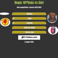 Roger M'Pinda vs Alef h2h player stats