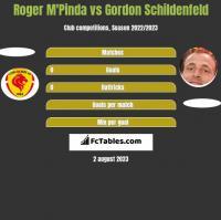 Roger M'Pinda vs Gordon Schildenfeld h2h player stats