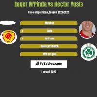 Roger M'Pinda vs Hector Yuste h2h player stats