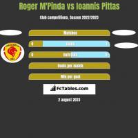Roger M'Pinda vs Ioannis Pittas h2h player stats