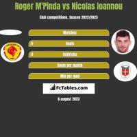 Roger M'Pinda vs Nicolas Ioannou h2h player stats
