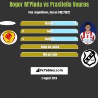 Roger M'Pinda vs Praxitelis Vouros h2h player stats