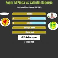 Roger M'Pinda vs Valentin Roberge h2h player stats