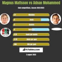 Magnus Mattsson vs Adnan Mohammed h2h player stats