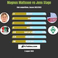 Magnus Mattsson vs Jens Stage h2h player stats