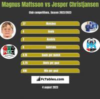 Magnus Mattsson vs Jesper Christjansen h2h player stats