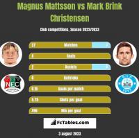 Magnus Mattsson vs Mark Brink Christensen h2h player stats