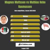 Magnus Mattsson vs Mathias Hebo Rasmussen h2h player stats
