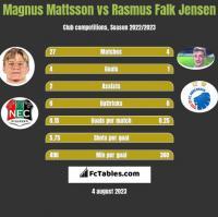 Magnus Mattsson vs Rasmus Falk Jensen h2h player stats