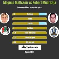 Magnus Mattsson vs Robert Mudrazija h2h player stats