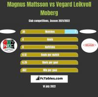 Magnus Mattsson vs Vegard Leikvoll Moberg h2h player stats