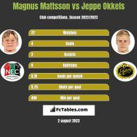 Magnus Mattsson vs Jeppe Okkels h2h player stats
