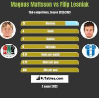 Magnus Mattsson vs Filip Lesniak h2h player stats