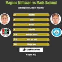 Magnus Mattsson vs Mads Kaalund h2h player stats