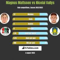 Magnus Mattsson vs Nicolai Vallys h2h player stats