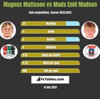 Magnus Mattsson vs Mads Emil Madsen h2h player stats