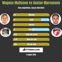 Magnus Mattsson vs Gustav Marcussen h2h player stats