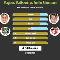 Magnus Mattsson vs Emilio Simonsen h2h player stats