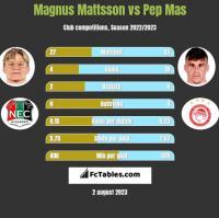 Magnus Mattsson vs Pep Mas h2h player stats
