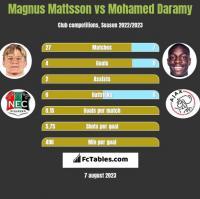 Magnus Mattsson vs Mohamed Daramy h2h player stats