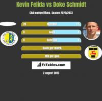 Kevin Felida vs Doke Schmidt h2h player stats
