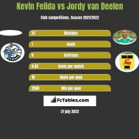Kevin Felida vs Jordy van Deelen h2h player stats