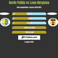 Kevin Felida vs Leon Bergsma h2h player stats