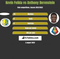 Kevin Felida vs Anthony Berenstein h2h player stats