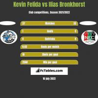 Kevin Felida vs Ilias Bronkhorst h2h player stats