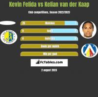 Kevin Felida vs Kelian van der Kaap h2h player stats