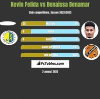 Kevin Felida vs Benaissa Benamar h2h player stats