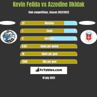 Kevin Felida vs Azzedine Dkidak h2h player stats