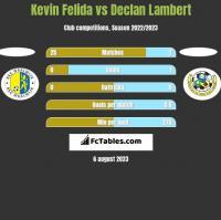 Kevin Felida vs Declan Lambert h2h player stats