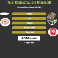 Youri Roulaux vs Lars Unnerstall h2h player stats